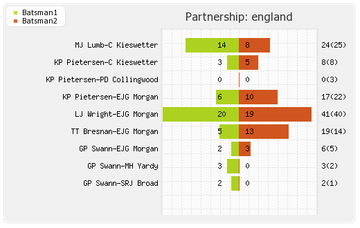 England vs Ireland 10th Match Partnerships Graph