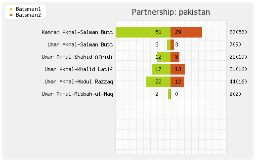 Australia vs Pakistan 2nd Semi-Final Partnerships Graph