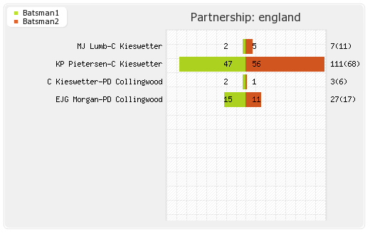 Australia vs England Final Partnerships Graph