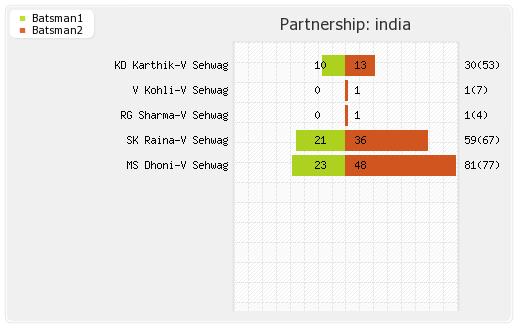 India vs Sri Lanka 3rd Match Partnerships Graph