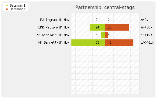 Central Stags vs Warriors 12th match Partnerships Graph
