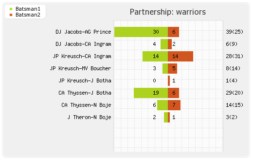 Chennai XI vs Warriors Final  Partnerships Graph